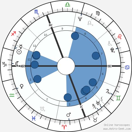 Maurice White wikipedia, horoscope, astrology, instagram