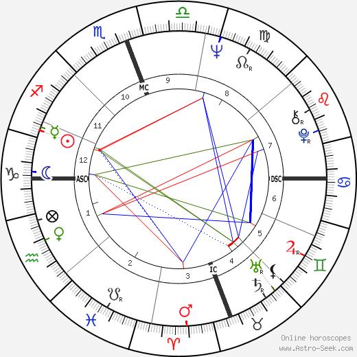 Морис Уайт Maurice White день рождения гороскоп, Maurice White Натальная карта онлайн
