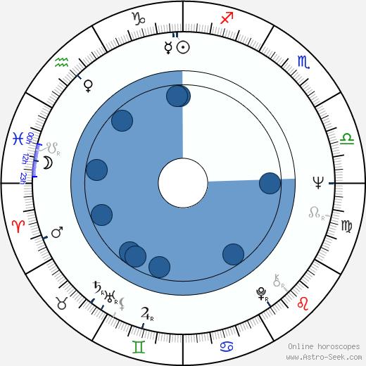 Michael Billington wikipedia, horoscope, astrology, instagram