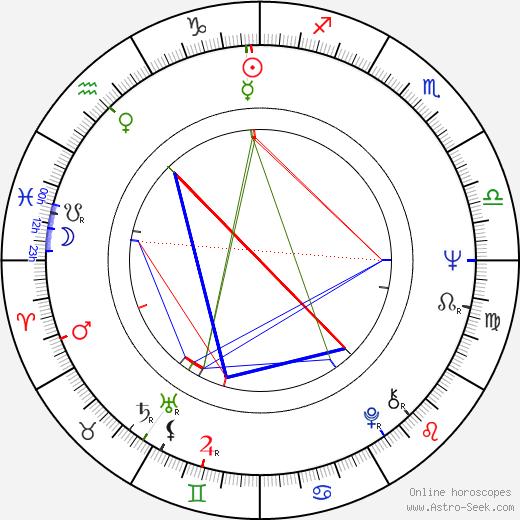 Michael Billington birth chart, Michael Billington astro natal horoscope, astrology