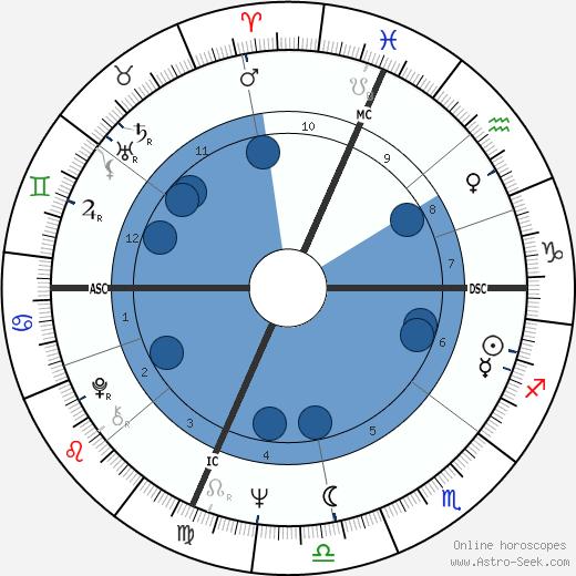 Michael R. Deland wikipedia, horoscope, astrology, instagram