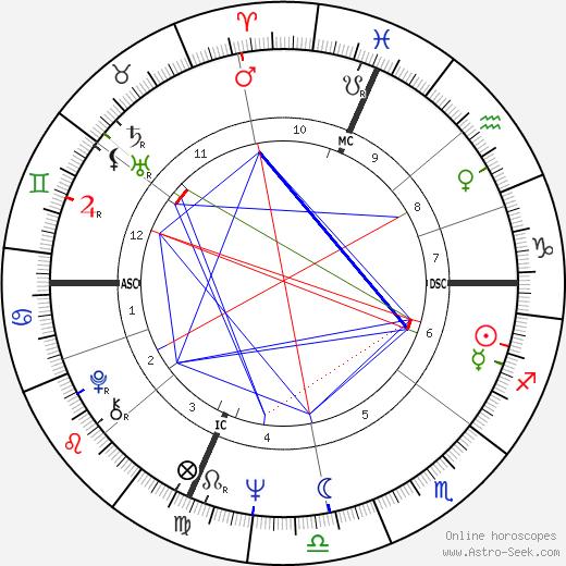 Michael R. Deland tema natale, oroscopo, Michael R. Deland oroscopi gratuiti, astrologia