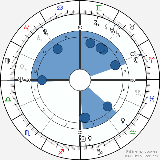 Mike Pinder wikipedia, horoscope, astrology, instagram