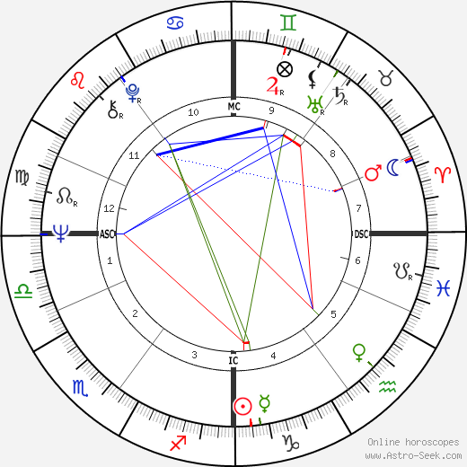 Mike Pinder birth chart, Mike Pinder astro natal horoscope, astrology