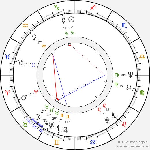Nenad Milosavljevic birth chart, biography, wikipedia 2020, 2021