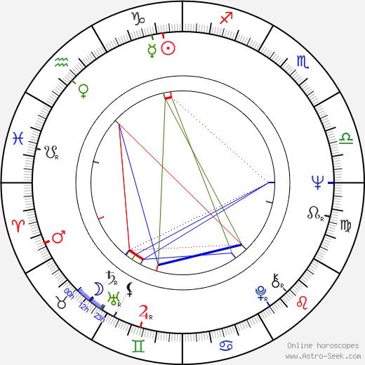 Nenad Milosavljevic birth chart, Nenad Milosavljevic astro natal horoscope, astrology