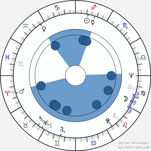 Peter Michael Goetz wikipedia, horoscope, astrology, instagram