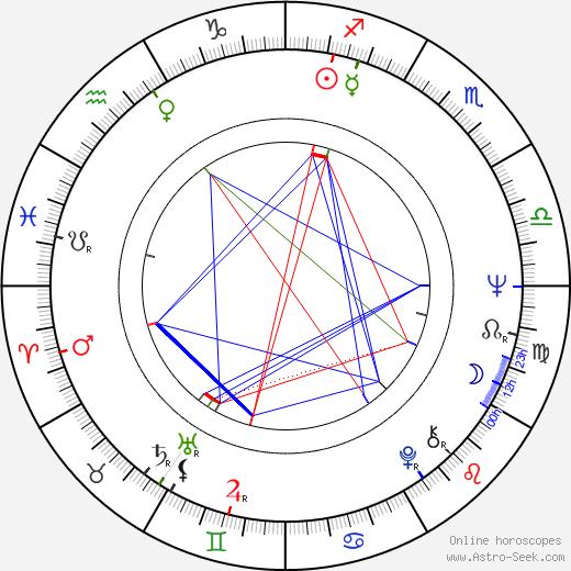 Peter Michael Goetz birth chart, Peter Michael Goetz astro natal horoscope, astrology