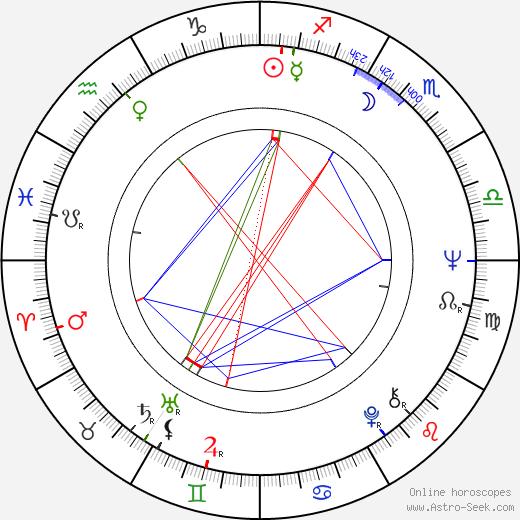Petr Jákl Sr. astro natal birth chart, Petr Jákl Sr. horoscope, astrology