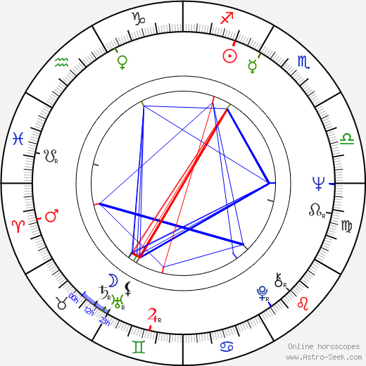 René Gainville astro natal birth chart, René Gainville horoscope, astrology