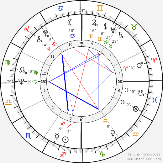 Richard Speck birth chart, biography, wikipedia 2018, 2019