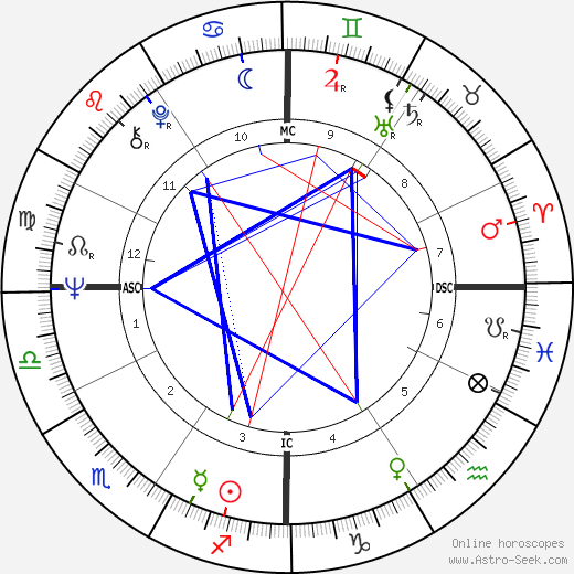 Richard Speck astro natal birth chart, Richard Speck horoscope, astrology