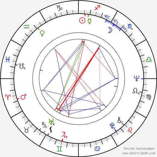 Rudolf Rokl astro natal birth chart, Rudolf Rokl horoscope, astrology