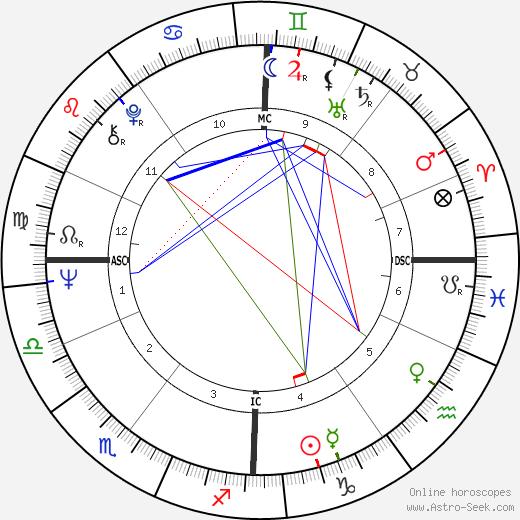 Sarah Miles birth chart, Sarah Miles astro natal horoscope, astrology