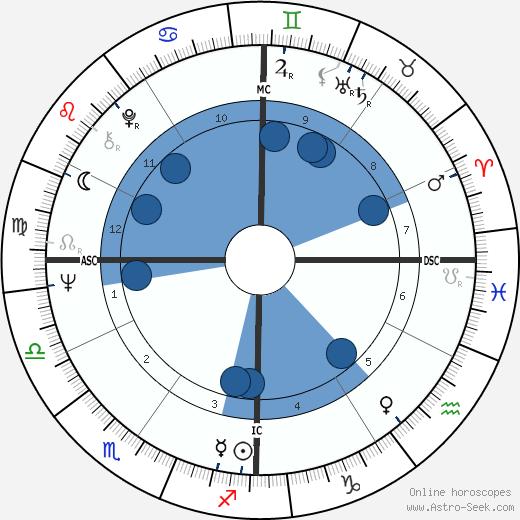 Sarina Mineo wikipedia, horoscope, astrology, instagram