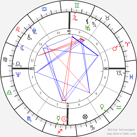 Sarina Mineo tema natale, oroscopo, Sarina Mineo oroscopi gratuiti, astrologia