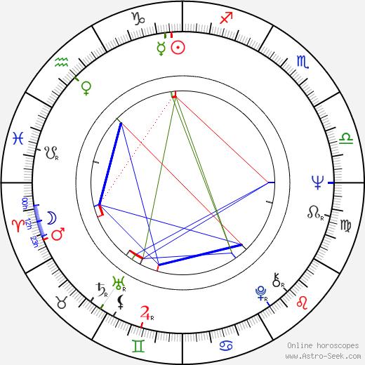 Şener Şen birth chart, Şener Şen astro natal horoscope, astrology