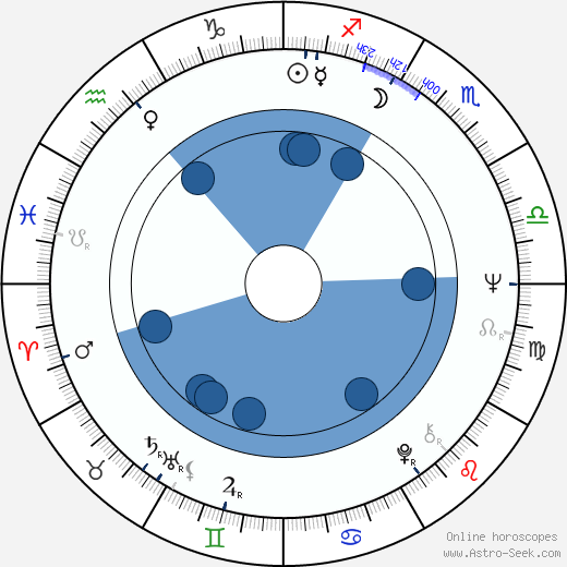 Stuart Rudin wikipedia, horoscope, astrology, instagram