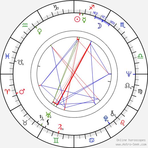 Stuart Rudin birth chart, Stuart Rudin astro natal horoscope, astrology