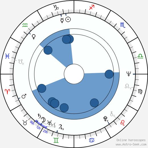 Tarita Teriipaia wikipedia, horoscope, astrology, instagram