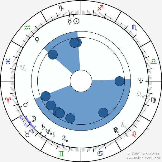 Teri Tordai wikipedia, horoscope, astrology, instagram