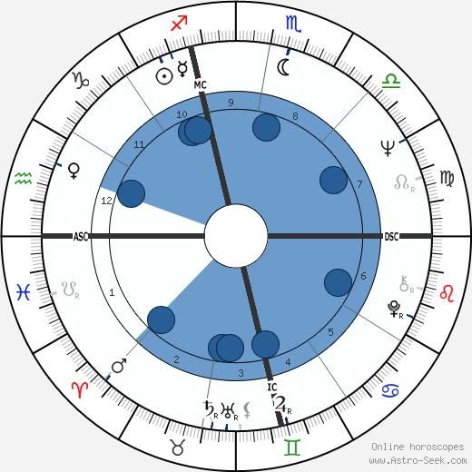 Tom Ammiano wikipedia, horoscope, astrology, instagram