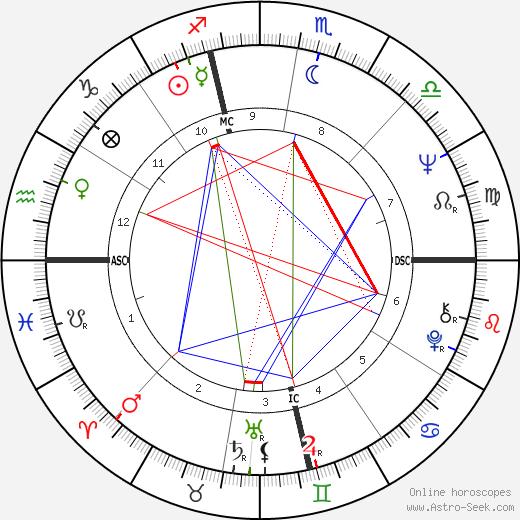 Tom Ammiano birth chart, Tom Ammiano astro natal horoscope, astrology
