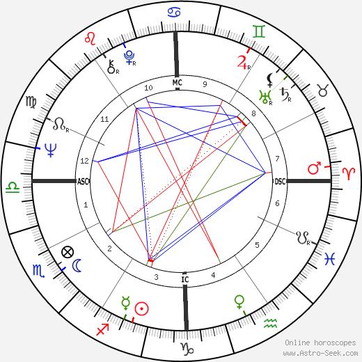 Витторио Меццоджорно Vittorio Mezzogiorno день рождения гороскоп, Vittorio Mezzogiorno Натальная карта онлайн