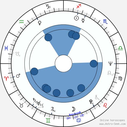 Vladimír Vostřel wikipedia, horoscope, astrology, instagram