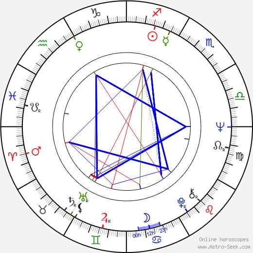 Vladimír Vostřel birth chart, Vladimír Vostřel astro natal horoscope, astrology