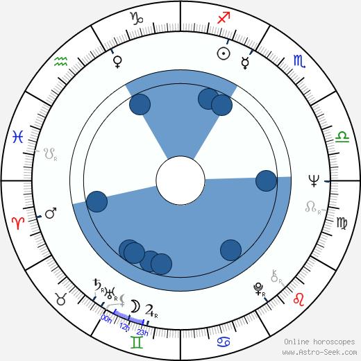 Walter George Alton wikipedia, horoscope, astrology, instagram