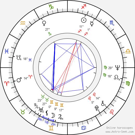 Walter George Alton birth chart, biography, wikipedia 2019, 2020