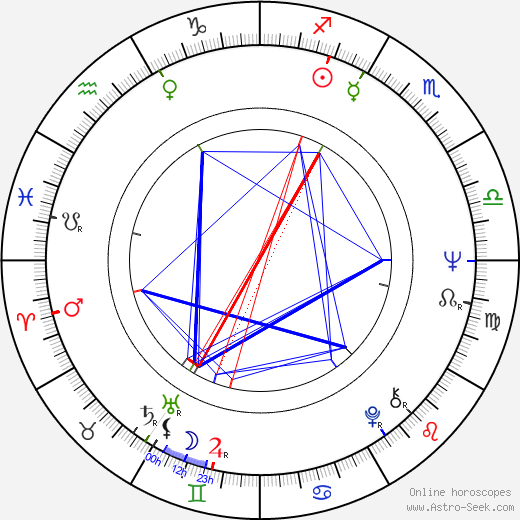 Walter George Alton birth chart, Walter George Alton astro natal horoscope, astrology
