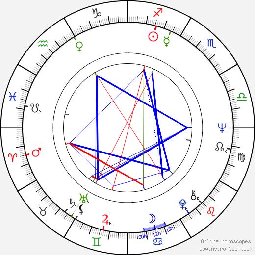 Уэнди Вагнер Wende Wagner день рождения гороскоп, Wende Wagner Натальная карта онлайн