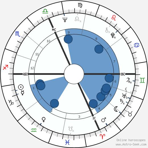 William Pitt Root wikipedia, horoscope, astrology, instagram