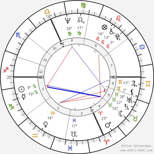 William Pitt Root birth chart, biography, wikipedia 2018, 2019