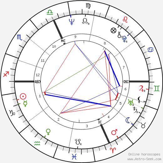 William Pitt Root astro natal birth chart, William Pitt Root horoscope, astrology