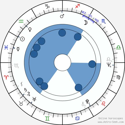 Andrea Dromm wikipedia, horoscope, astrology, instagram