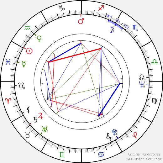 Andrea Dromm birth chart, Andrea Dromm astro natal horoscope, astrology