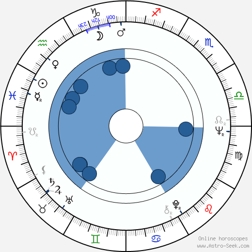 Baku Numata wikipedia, horoscope, astrology, instagram