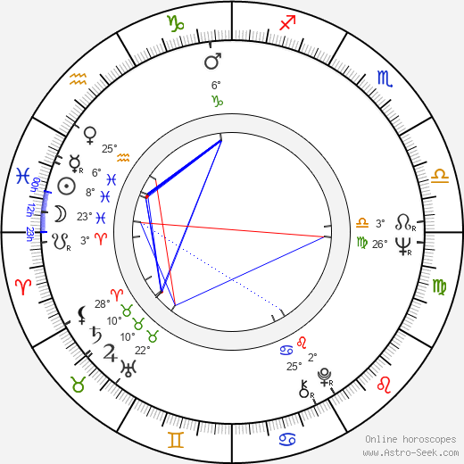 Charlotte Stewart birth chart, biography, wikipedia 2019, 2020