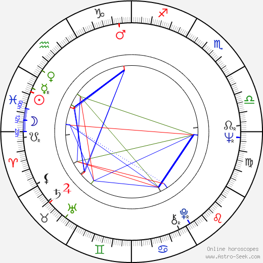 Charlotte Stewart birth chart, Charlotte Stewart astro natal horoscope, astrology