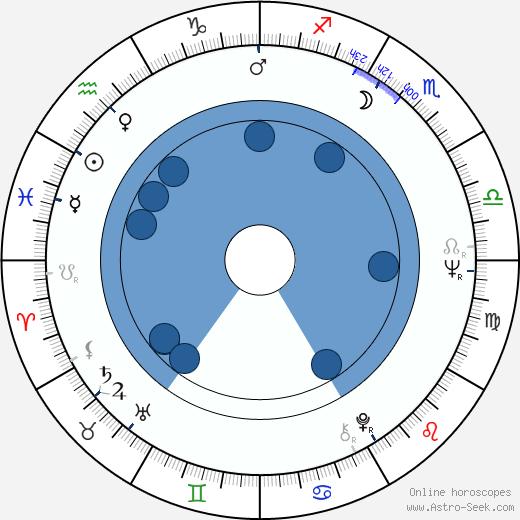 David Blue wikipedia, horoscope, astrology, instagram