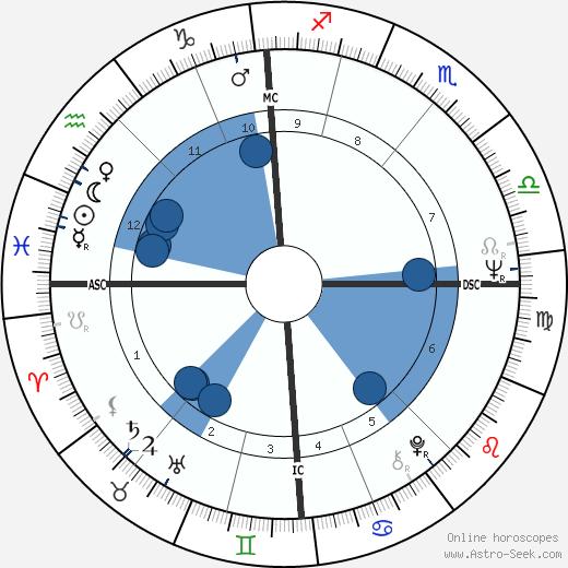 David Puttnam wikipedia, horoscope, astrology, instagram
