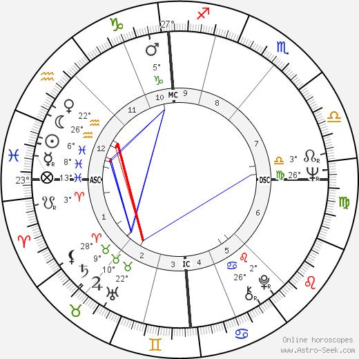 David Puttnam birth chart, biography, wikipedia 2020, 2021