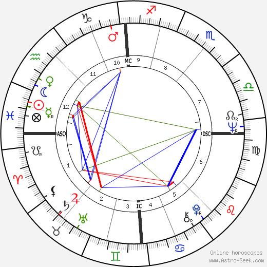 David Puttnam birth chart, David Puttnam astro natal horoscope, astrology