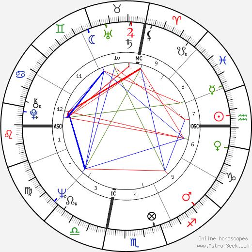 David Selby birth chart, David Selby astro natal horoscope, astrology