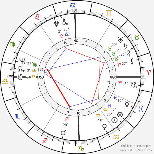 Donna Shalala birth chart, biography, wikipedia 2019, 2020