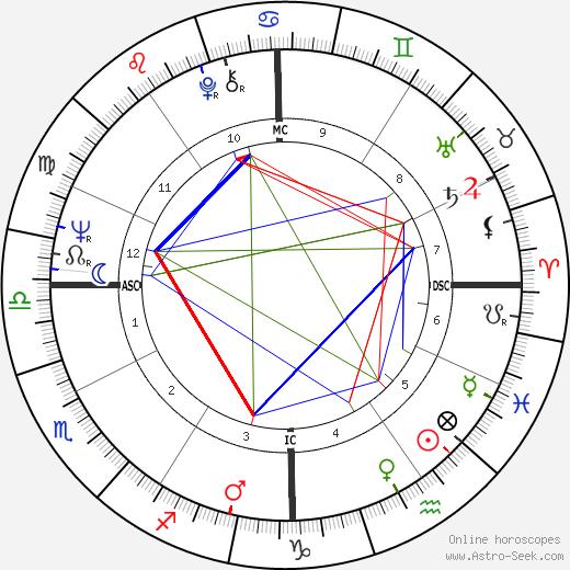 Donna Shalala birth chart, Donna Shalala astro natal horoscope, astrology