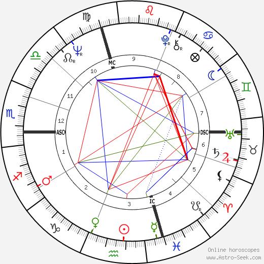 Enea Del Grande tema natale, oroscopo, Enea Del Grande oroscopi gratuiti, astrologia
